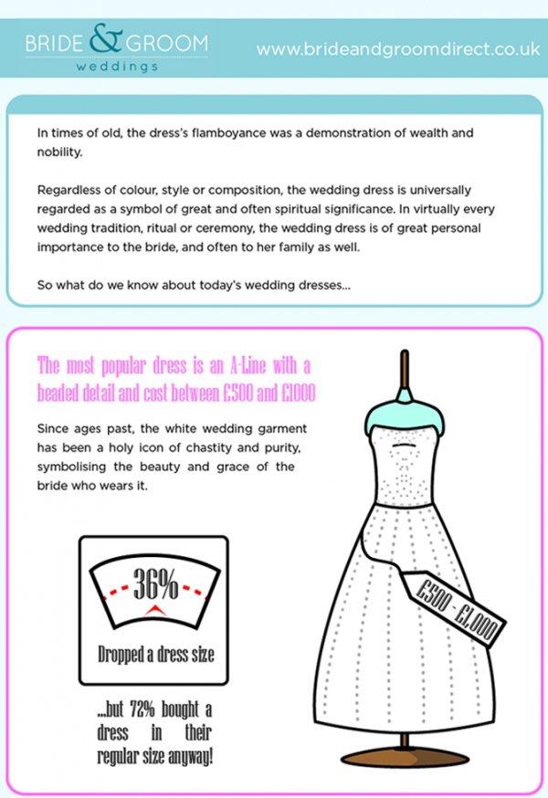 A Little Wedding History