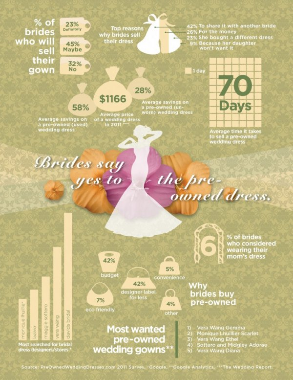 Pre-Owned Wedding Dress