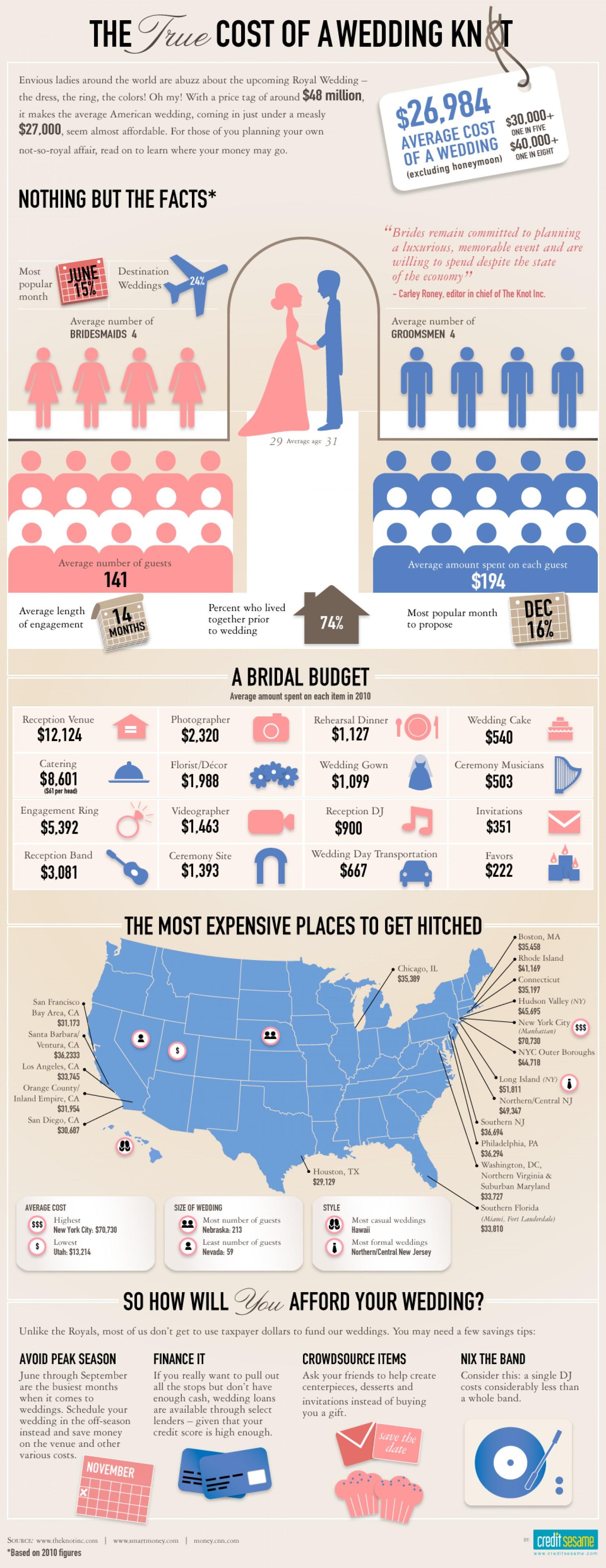 Diagram Of A Wedding Budget