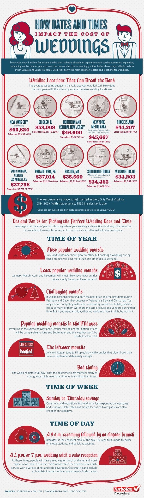 How Dates And Times Impact The Cost Of Weddings