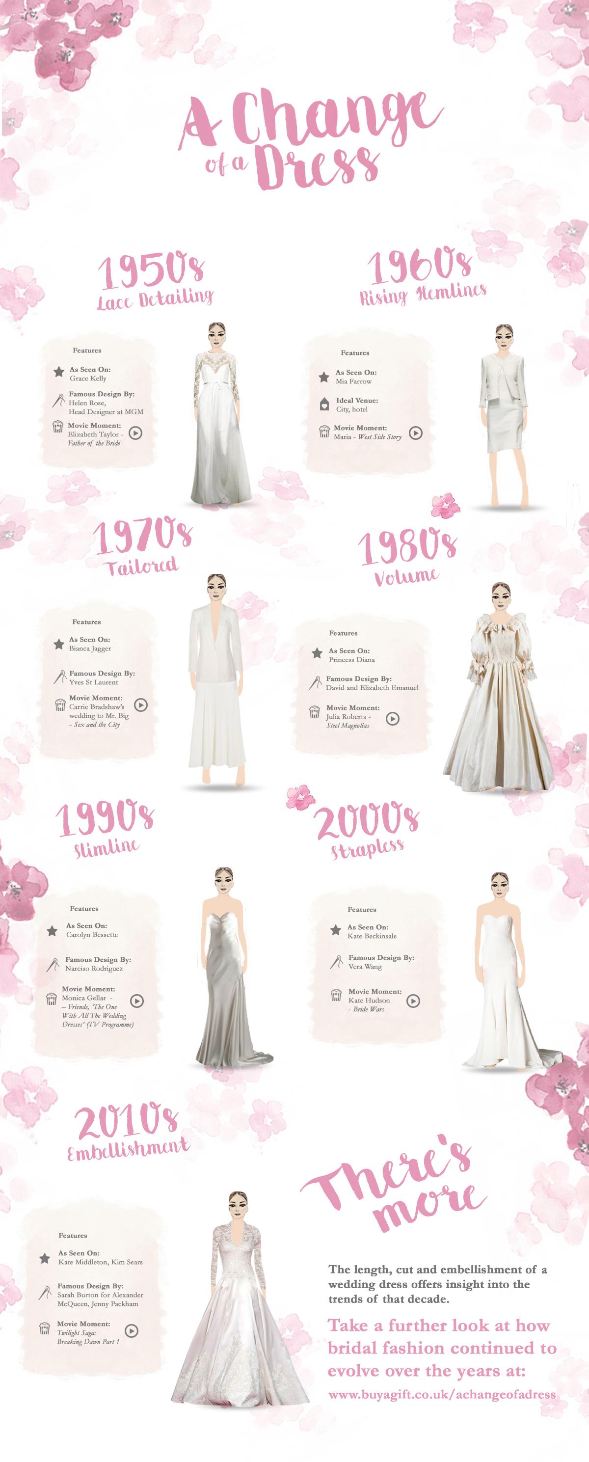 The Evolution Of The Wedding Dress