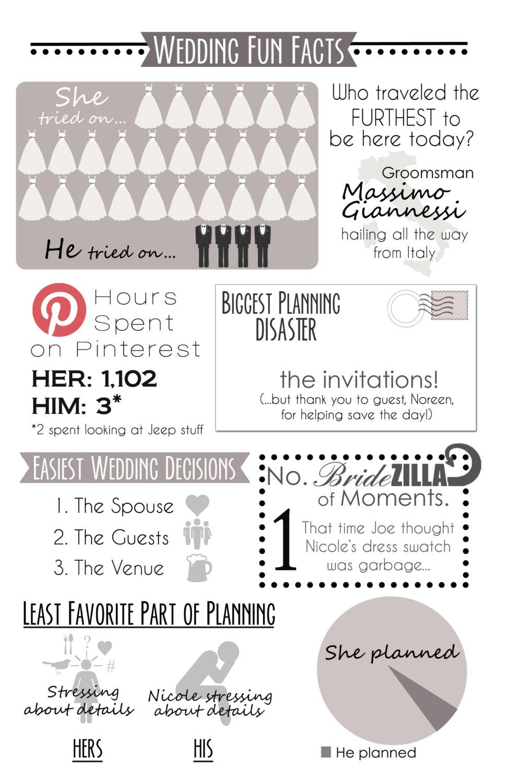 Wedding Fun Facts